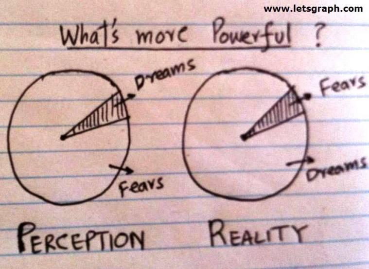 Dreams vs. Fear